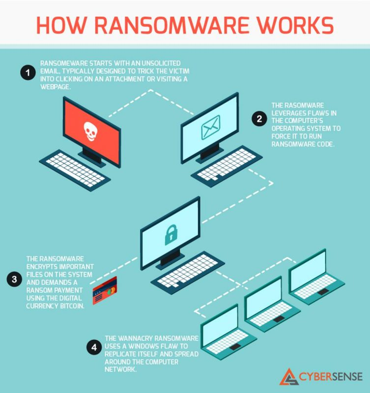 How Ransomware Works2